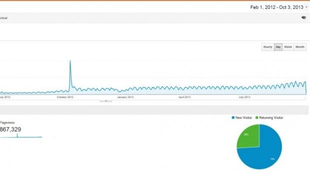 Website Reaches Half a Million Visitors!