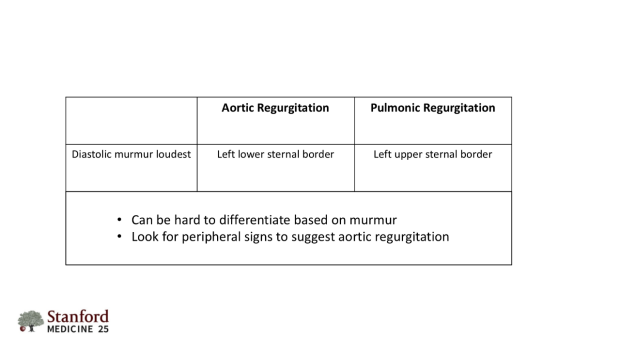 Differences between aortic and pulmonic regurgitation.