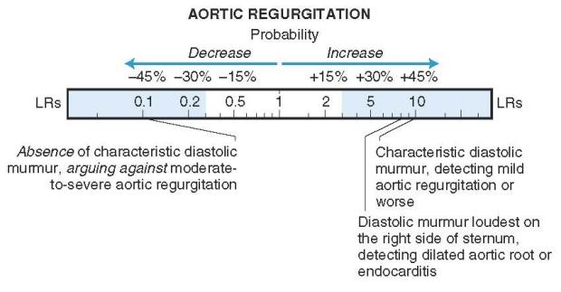 Auscultation for aortic regurgitation: evidence-based medicine.