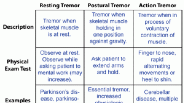 Know your tremor?
